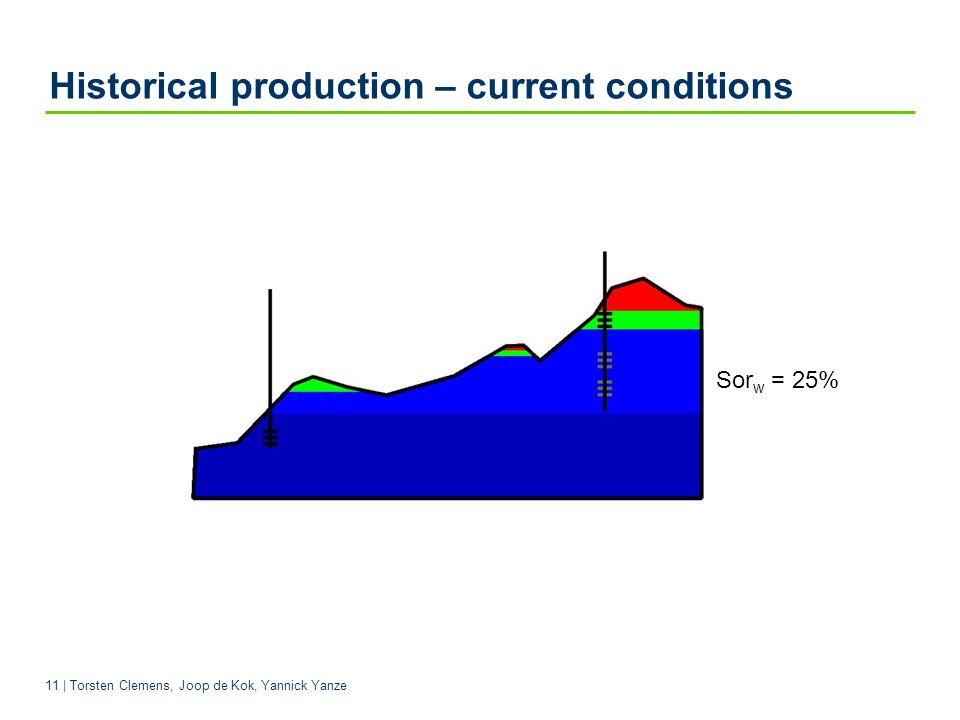 11 | Torsten Clemens, Joop de Kok, Yannick Yanze Sor w = 25% Historical production – current conditions