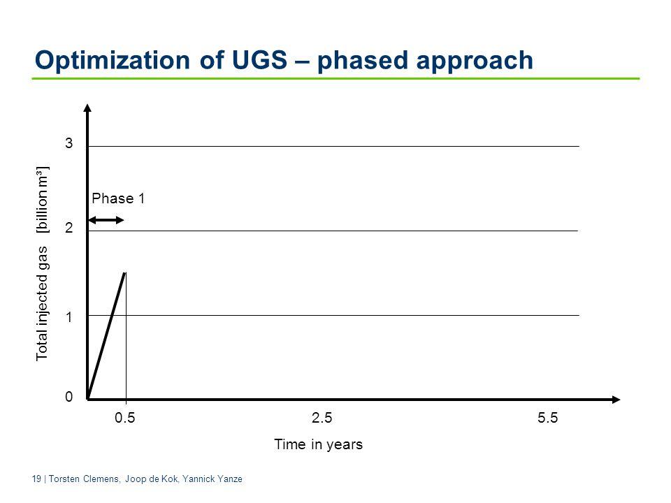 19 | Torsten Clemens, Joop de Kok, Yannick Yanze Optimization of UGS – phased approach 0.5 2.5 5.5 Time in years Phase 1 Total injected gas [billion m³] 3 2 1 0