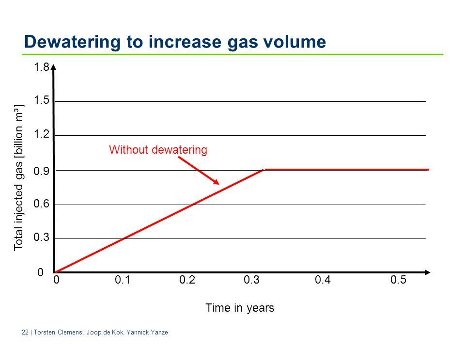 22 | Torsten Clemens, Joop de Kok, Yannick Yanze Dewatering to increase gas volume 0 0.1 0.2 0.3 0.4 0.5 Time in years 1.5 1.8 0.9 0 0.6 Without dewatering Total injected gas [billion m³] 0.3 1.2