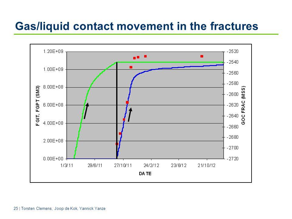 25 | Torsten Clemens, Joop de Kok, Yannick Yanze Gas/liquid contact movement in the fractures