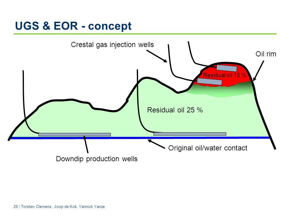 26 | Torsten Clemens, Joop de Kok, Yannick Yanze UGS & EOR - concept Downdip production wells Original oil/water contact Crestal gas injection wells Oil rim Residual oil 25 % Residual oil 15 %