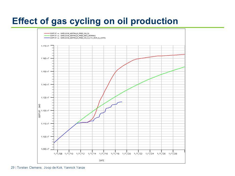 29 | Torsten Clemens, Joop de Kok, Yannick Yanze Effect of gas cycling on oil production