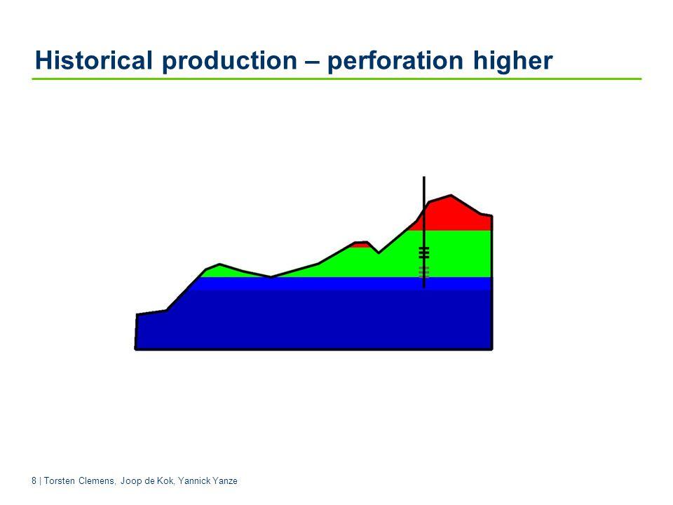 8 | Torsten Clemens, Joop de Kok, Yannick Yanze Historical production – perforation higher