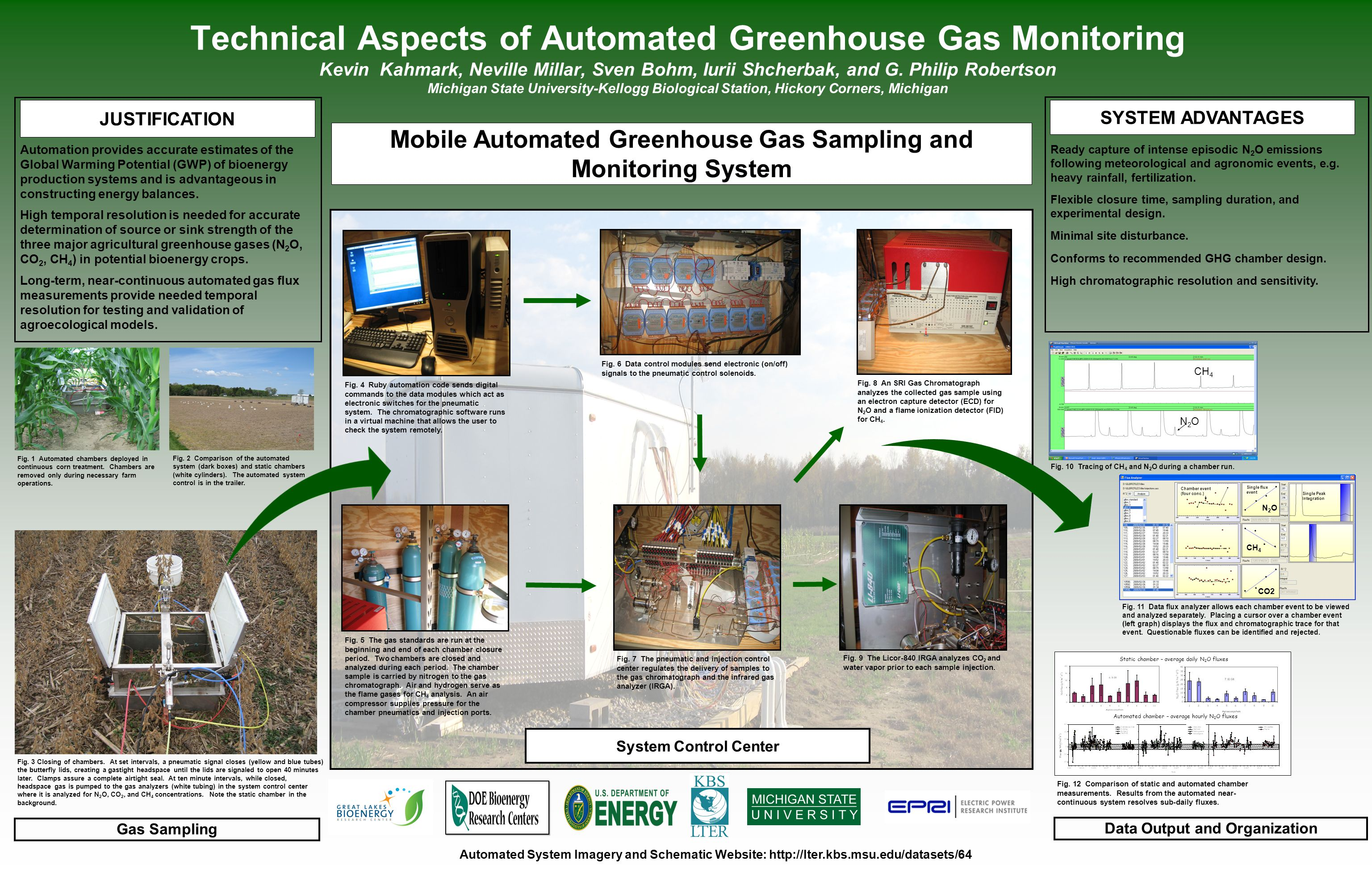 Technical Aspects of Automated Greenhouse Gas Monitoring Kevin Kahmark, Neville Millar, Sven Bohm, Iurii Shcherbak, and G. Philip Robertson Michigan S