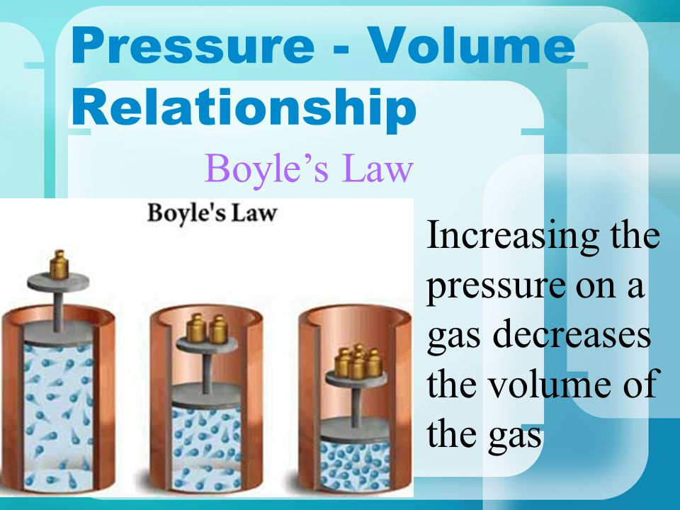 Pressure - Volume Relationship Increasing the pressure on a gas decreases the volume of the gas Boyles Law