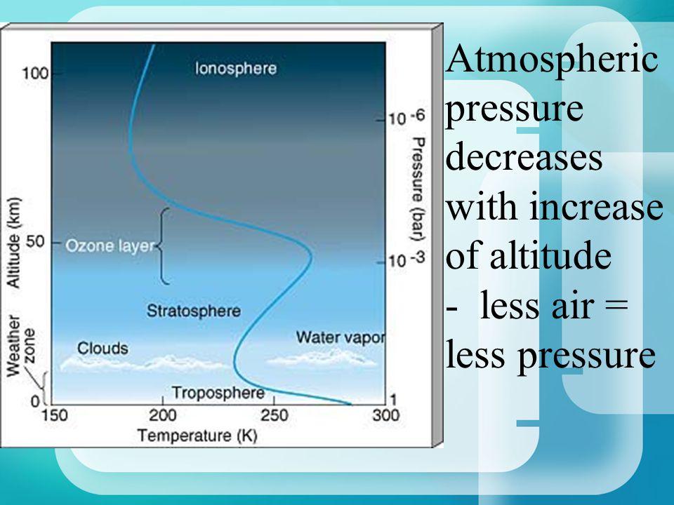 Atmospheric pressure decreases with increase of altitude - less air = less pressure