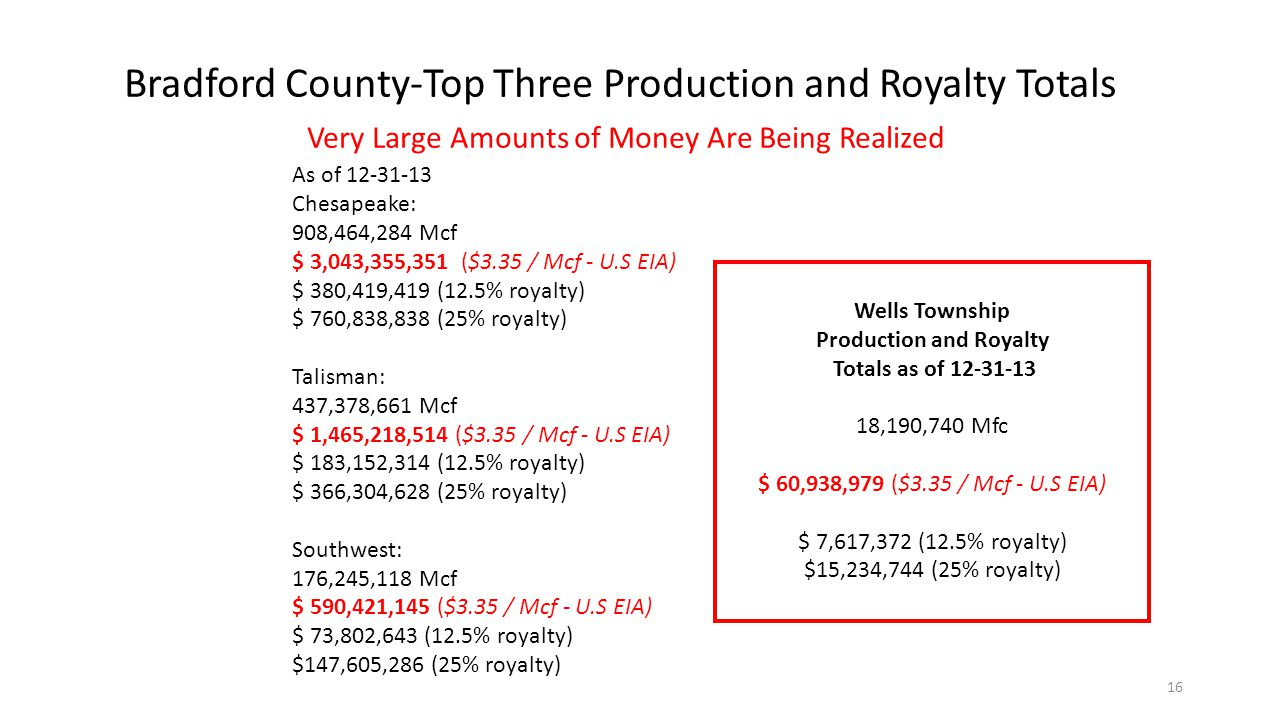 As of Chesapeake: 908,464,284 Mcf $ 3,043,355,351 ($3.35 / Mcf - U.S EIA) $ 380,419,419 (12.5% royalty) $ 760,838,838 (25% royalty) Talisman: 437,378,661 Mcf $ 1,465,218,514 ($3.35 / Mcf - U.S EIA) $ 183,152,314 (12.5% royalty) $ 366,304,628 (25% royalty) Southwest: 176,245,118 Mcf $ 590,421,145 ($3.35 / Mcf - U.S EIA) $ 73,802,643 (12.5% royalty) $147,605,286 (25% royalty) Bradford County-Top Three Production and Royalty Totals Very Large Amounts of Money Are Being Realized Wells Township Production and Royalty Totals as of ,190,740 Mfc $ 60,938,979 ($3.35 / Mcf - U.S EIA) $ 7,617,372 (12.5% royalty) $15,234,744 (25% royalty) 16