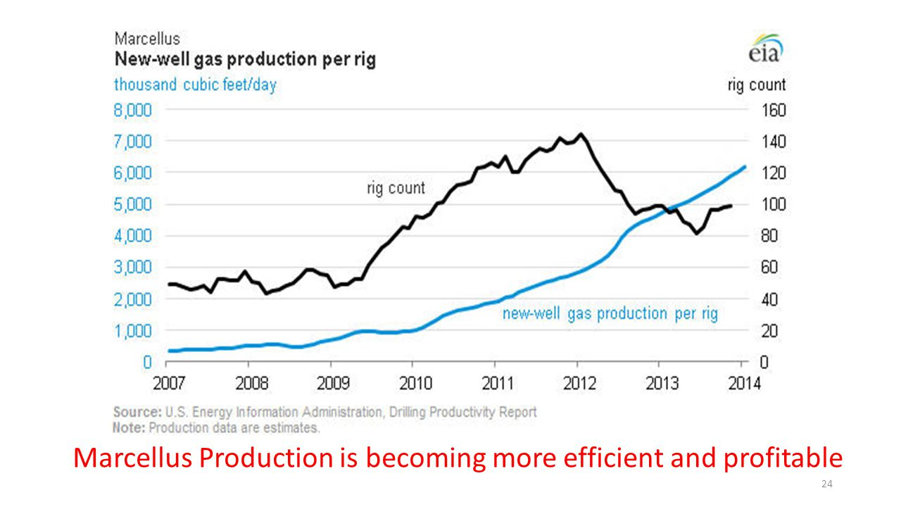 Marcellus Production is becoming more efficient and profitable 24