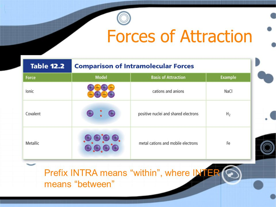 Forces of Attraction Attractive forces between molecules cause some materials to be solids, some to be liquids, and some to be gases at the same tempe