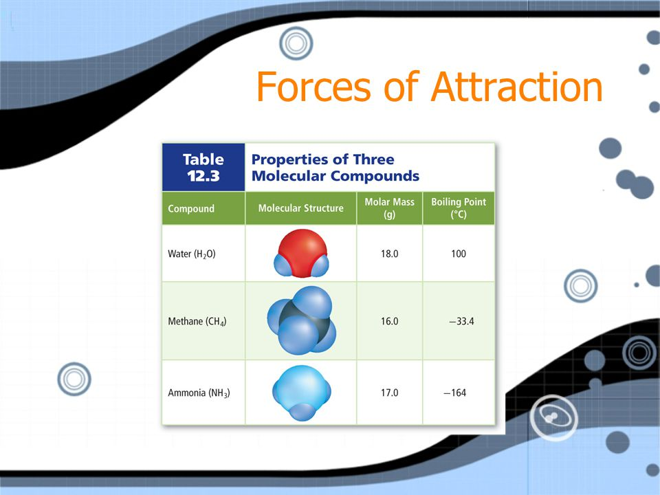 Forces of Attraction Hydrogen bonds are special dipole-dipole attractions that occur between molecules that contain a hydrogen atom bonded to a small,