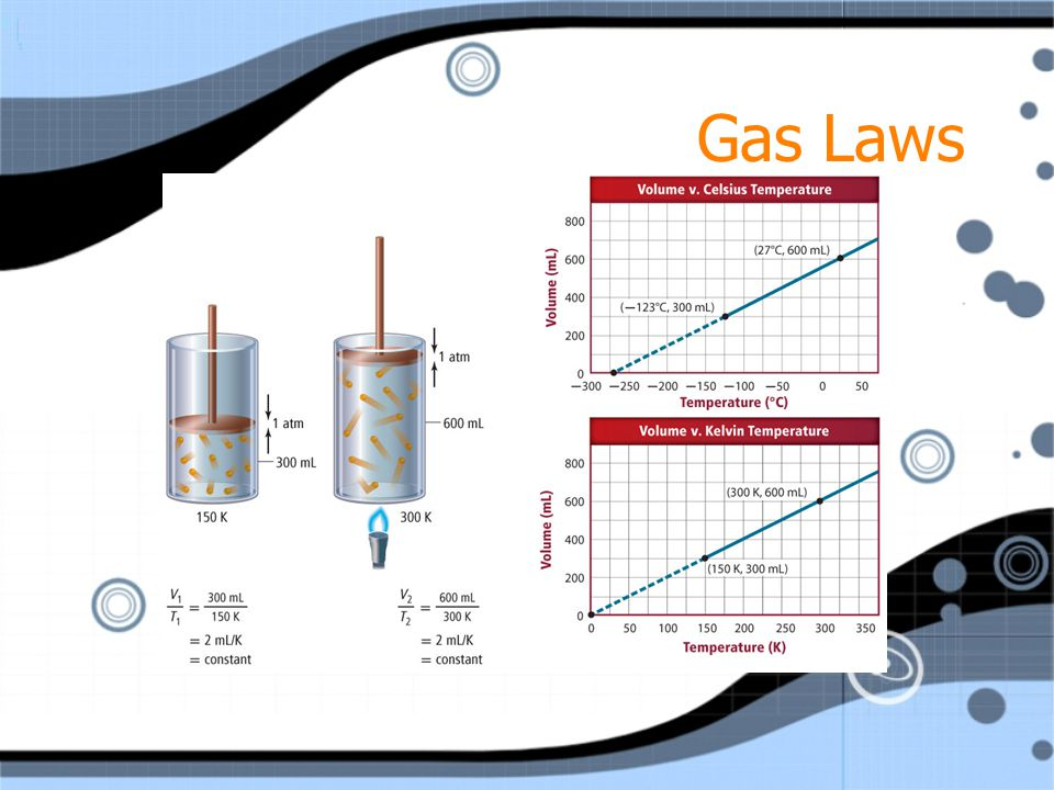 Gas Laws As temperature increases, so does the volume of gas when the amount of gas and pressure do not change. Kinetic-molecular theory explains this