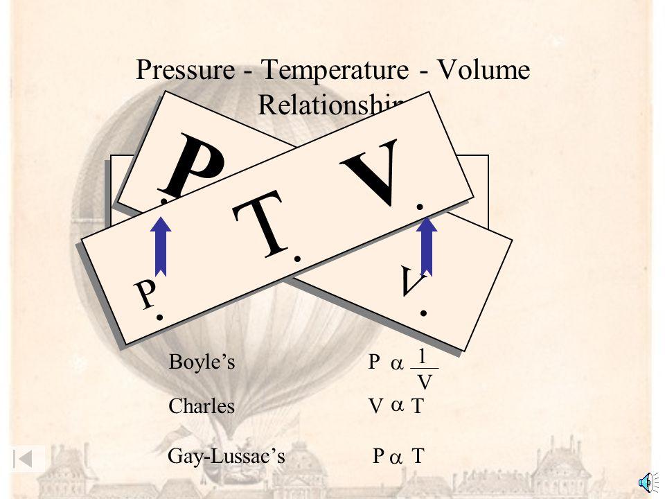 Pressure - Temperature - Volume Relationship P T V Gay-Lussacs P T CharlesV T P T V Boyles P 1V1V