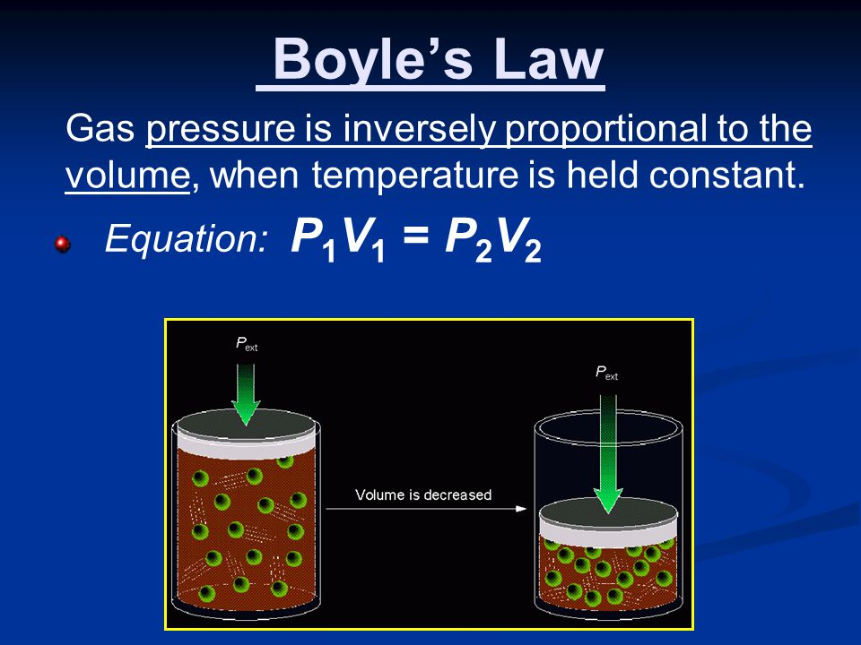 Boyles Law Equation: P 1 V 1 = P 2 V 2 Gas pressure is inversely proportional to the volume, when temperature is held constant.