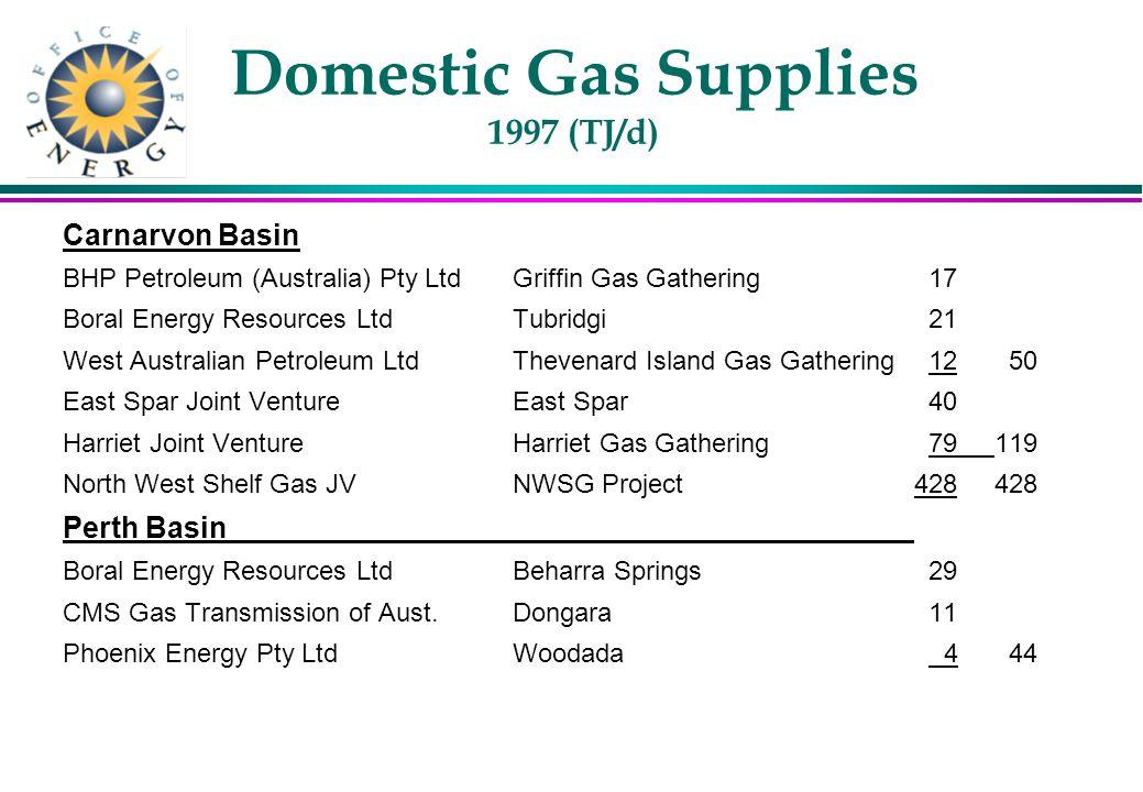 Natural Gas Demand Western Australia