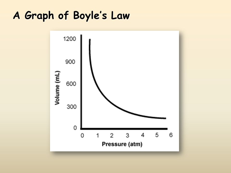 Boyles laws Animation