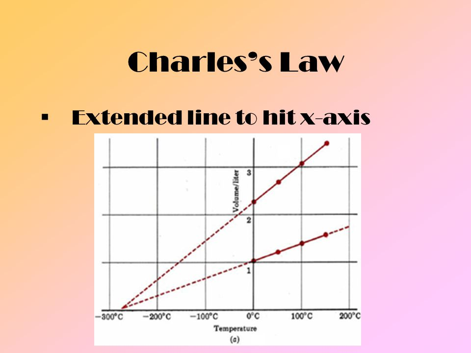 Charless Law Temperature at which the volume is 0L is –273.15 C, or 0K.