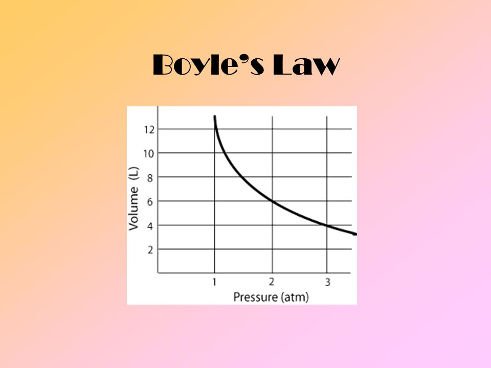 Volume of gas is inversely proportional to the pressure if the volume and particle number are same
