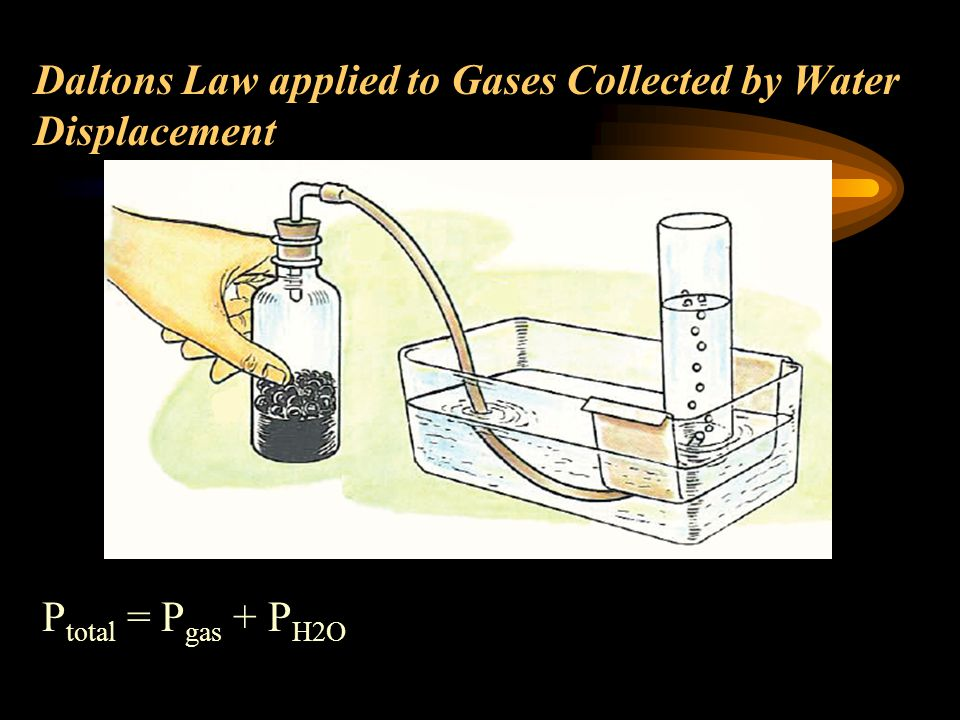Daltons Law applied to Gases Collected by Water Displacement P total = P gas + P H2O