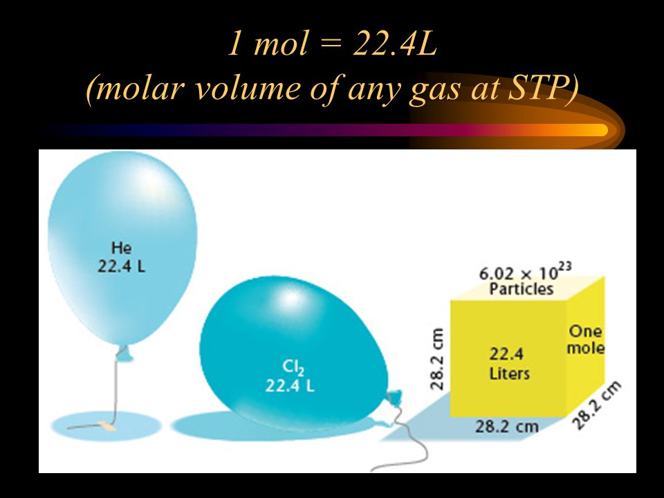 H. Molar Volume of Gases Recall that 1 mole of a compound contains 6.022 X 10 23 molecules of that compound – it doesnt matter what the compound is. O