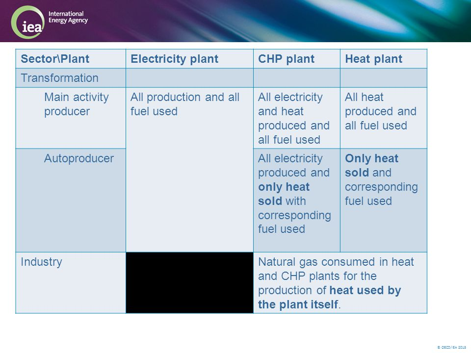 © OECD/IEA 2013 Sector\PlantElectricity plantCHP plantHeat plant Transformation Main activity producer All production and all fuel used All electricity and heat produced and all fuel used All heat produced and all fuel used AutoproducerAll electricity produced and only heat sold with corresponding fuel used Only heat sold and corresponding fuel used IndustryNatural gas consumed in heat and CHP plants for the production of heat used by the plant itself.