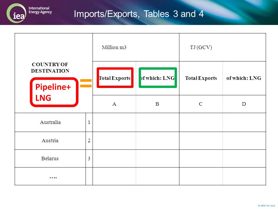 © OECD/IEA 2013 Imports/Exports, Tables 3 and 4 Million m3 TJ (GCV) COUNTRY OF DESTINATION Total Exportsof which: LNGTotal Exportsof which: LNG ABCD Australia1 Austria2 Belarus3 ….