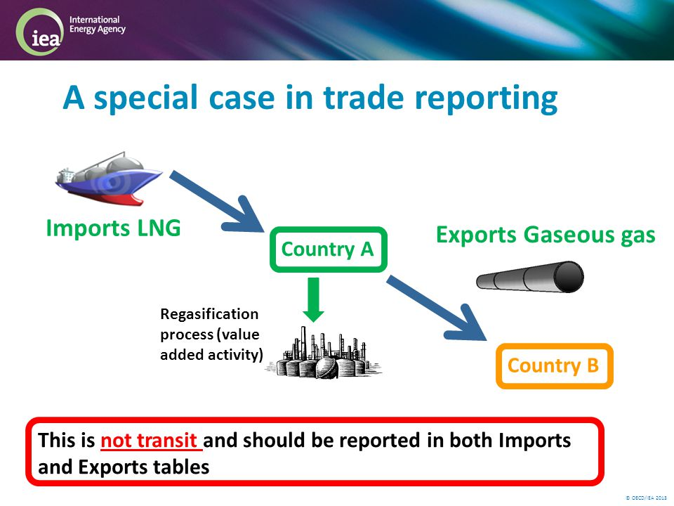 © OECD/IEA 2013 Country A Country B A special case in trade reporting Imports LNG Regasification process (value added activity) Exports Gaseous gas This is not transit and should be reported in both Imports and Exports tables