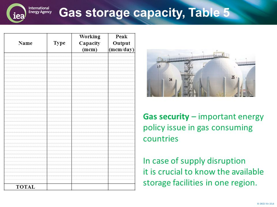 © OECD/IEA 2013 Gas storage capacity, Table 5 NameType Working Capacity (mcm) Peak Output (mcm/day) TOTAL Gas security – important energy policy issue in gas consuming countries In case of supply disruption it is crucial to know the available storage facilities in one region.