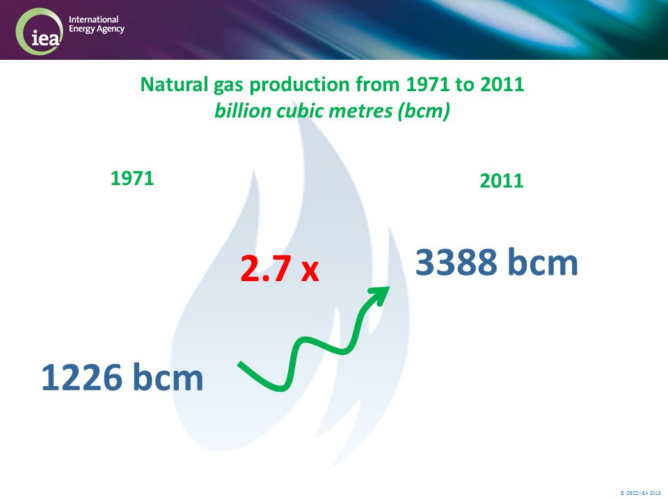© OECD/IEA 2013 1226 bcm 3388 bcm 1971 2011 Natural gas production from 1971 to 2011 billion cubic metres (bcm) 2.7 x