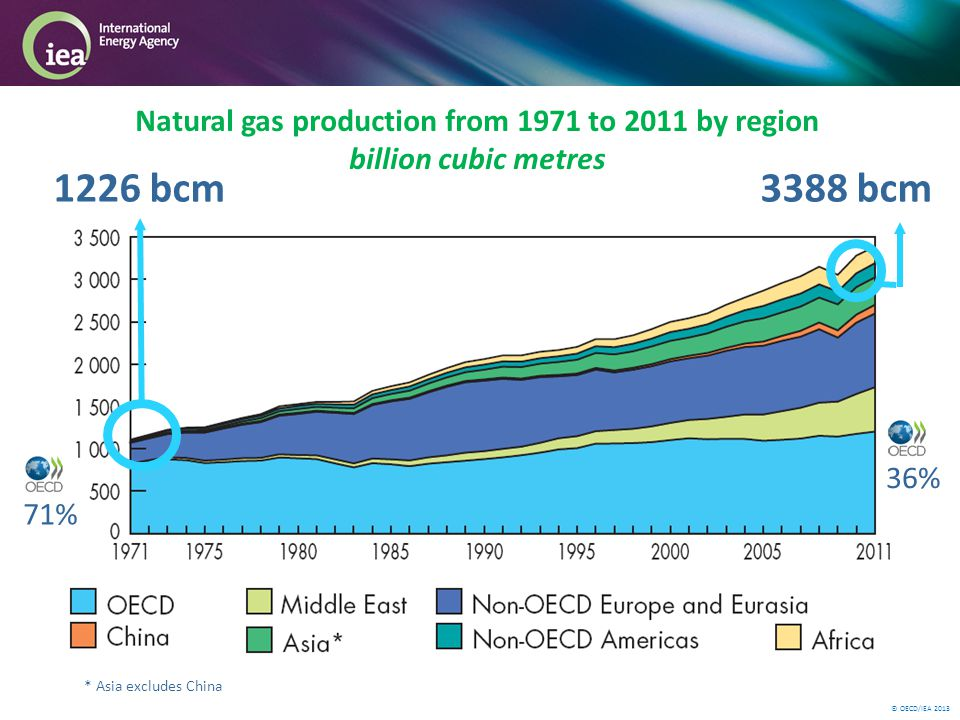 © OECD/IEA 2013 Natural gas production from 1971 to 2011 by region billion cubic metres * Asia excludes China 1226 bcm3388 bcm 71% 36%