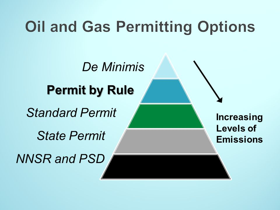 De Minimis Permit by Rule Standard Permit State Permit NNSR and PSD Increasing Levels of Emissions De Minimis Permit by Rule Standard Permit State Per