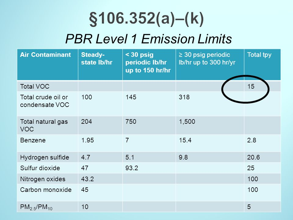 PBR Level 1 Emission Limits Air ContaminantSteady- state lb/hr < 30 psig periodic lb/hr up to 150 hr/hr 30 psig periodic lb/hr up to 300 hr/yr Total t