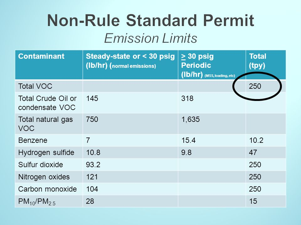 ContaminantSteady-state or < 30 psig (lb/hr) ( normal emissions) > 30 psig Periodic (lb/hr) (MSS, loading, etc) Total (tpy) Total VOC250 Total Crude O
