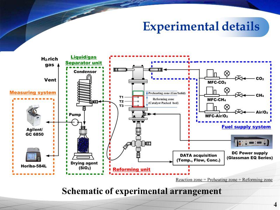 Schematic of experimental arrangement Experimental details 4