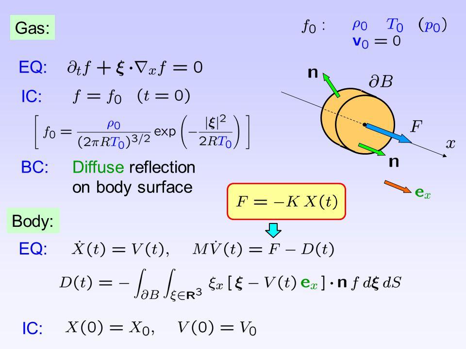 Gas: EQ: IC: BC: Diffuse reflection on body surface Body: EQ: IC: