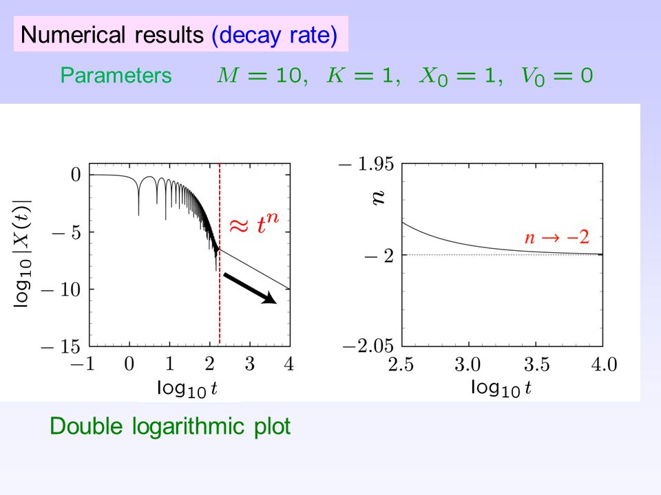 Numerical results (decay rate) Parameters Double logarithmic plot