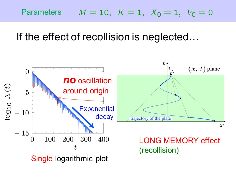 LONG MEMORY effect (recollision) Single logarithmic plot If the effect of recollision is neglected… Parameters Exponential decay no oscillation around origin