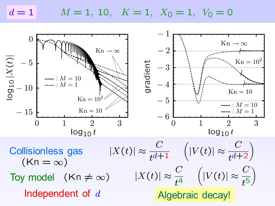 Collisionless gas Toy model Independent of Algebraic decay!