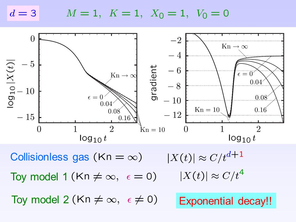 Collisionless gas Toy model 1 Toy model 2 Exponential decay!!