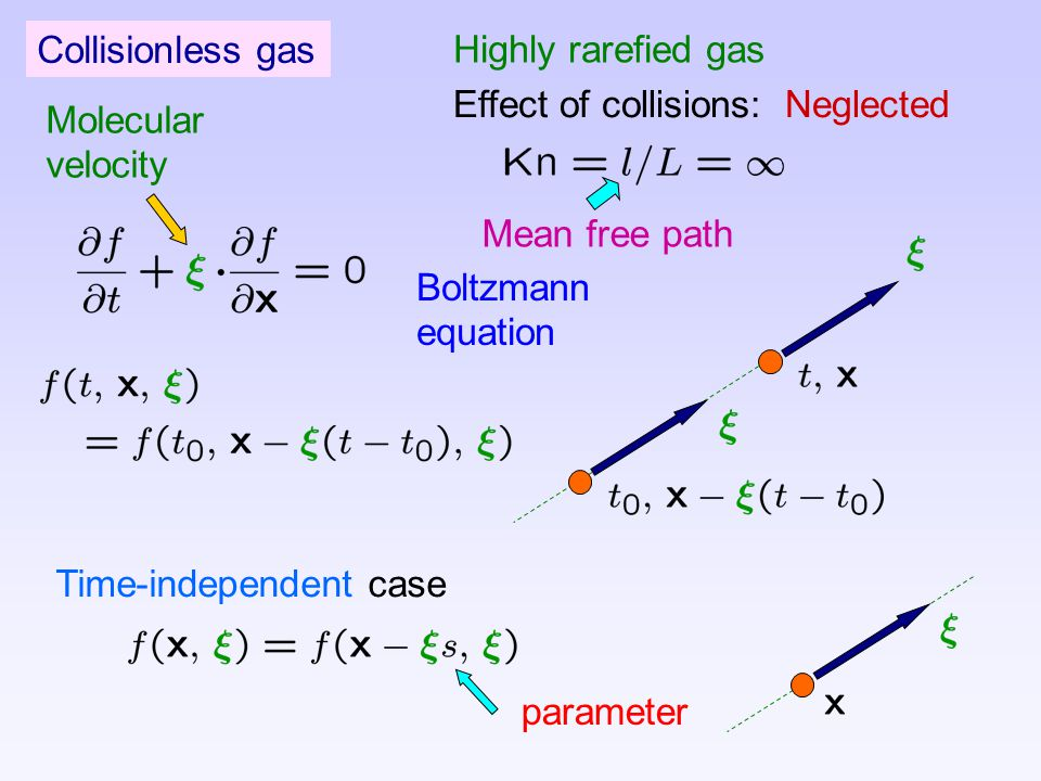 Time-independent case parameter Collisionless gas Boltzmann equation Highly rarefied gas Effect of collisions: Neglected Molecular velocity Mean free path