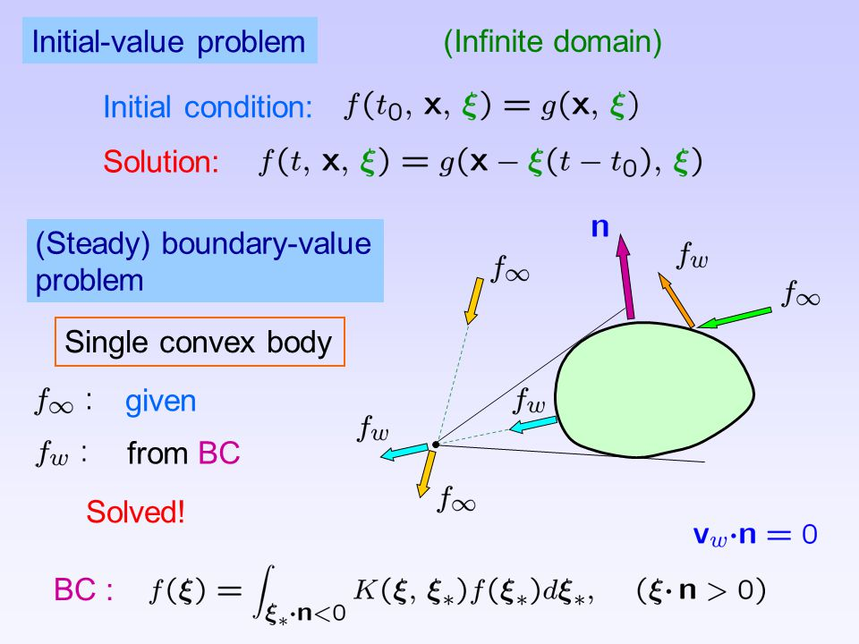 Initial-value problem (Infinite domain) Initial condition: Solution: (Steady) boundary-value problem Single convex body given from BC BC : Solved!