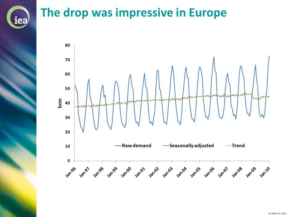 © OECD/IEA 2010 The drop was impressive in Europe