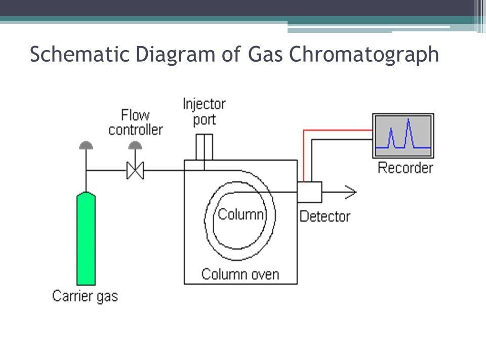 Schematic Diagram of Gas Chromatograph