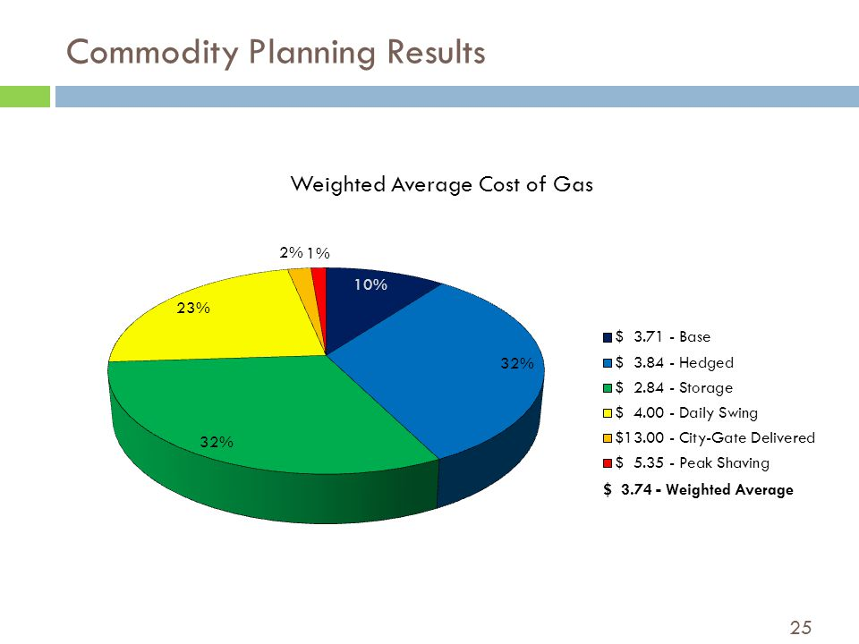 25 Commodity Planning Results $ 3.74 - Weighted Average