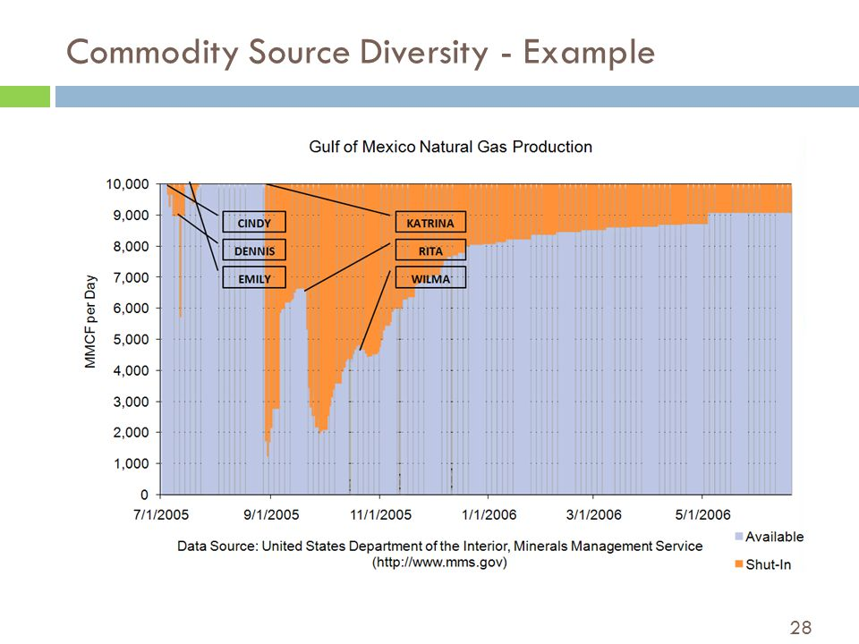 28 Commodity Source Diversity - Example
