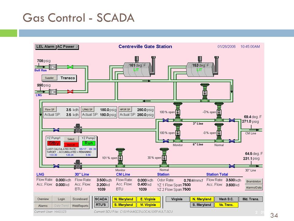 34 Gas Control - SCADA