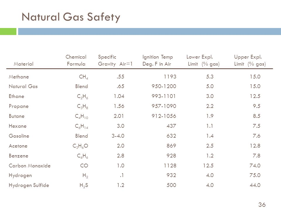 36 Natural Gas Safety Material Chemical Formula Specific Gravity Air=1 Ignition Temp Deg.