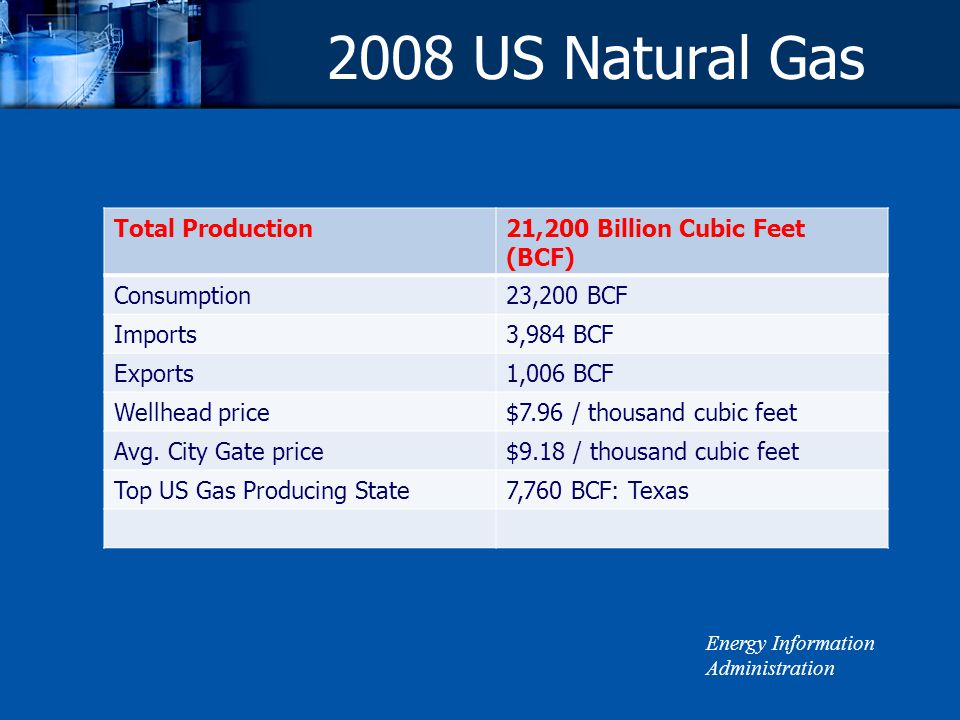 2008 US Natural Gas Total Production21,200 Billion Cubic Feet (BCF) Consumption23,200 BCF Imports3,984 BCF Exports1,006 BCF Wellhead price$7.96 / thousand cubic feet Avg.