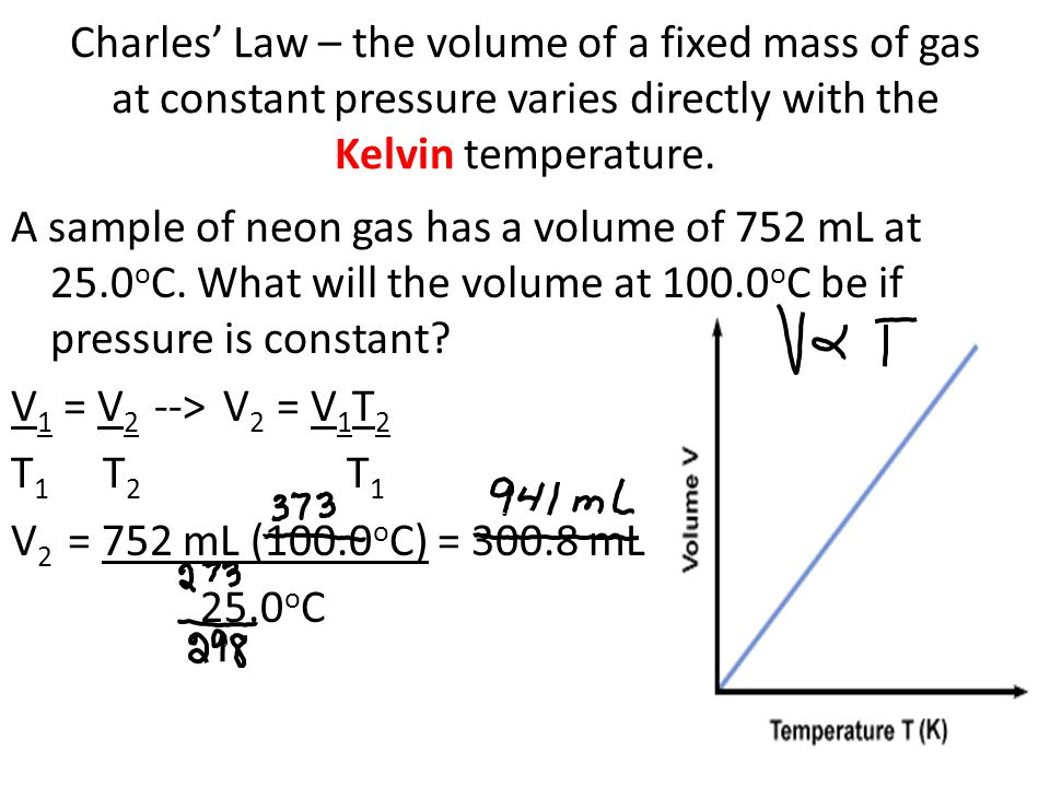 Charles Law – the volume of a fixed mass of gas at constant pressure varies directly with the Kelvin temperature.