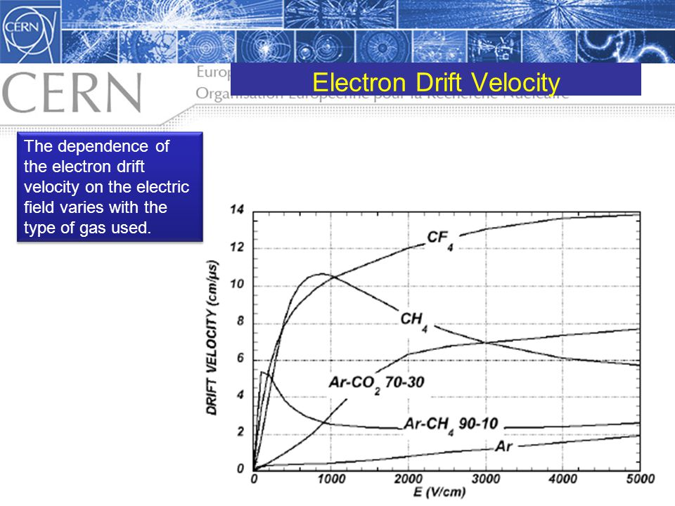 Electron Drift Velocity The dependence of the electron drift velocity on the electric field varies with the type of gas used.