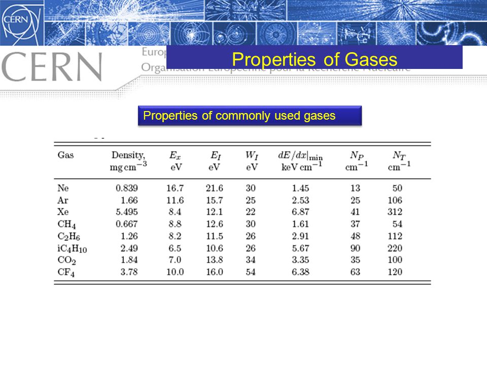 Properties of Gases Properties of commonly used gases